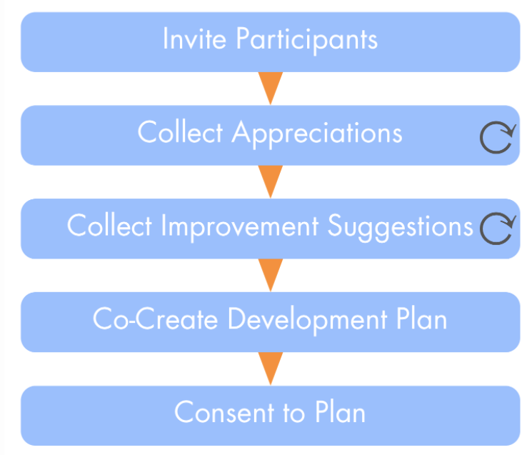 inFakt-socjokracja-effectiveness-review-Plan
