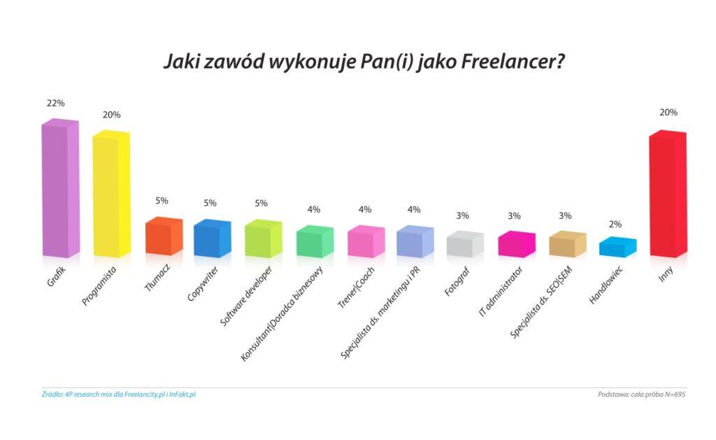 Freelancer w Polsce 2012
