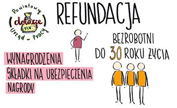 Refundacja części kosztów poniesionych na wynagrodzenia zatrudnionych bezrobotnych do 30 roku życia