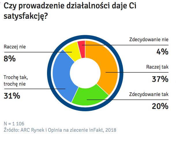Czy-Prowadzenie-Biznesu-Daje-Ci-Satysfakcje-Badanie-Polskiej-Mikroprzedsiebiorczosci-Infakt