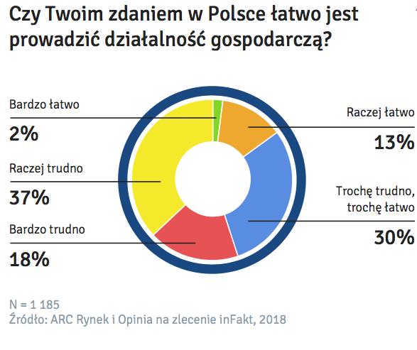 Czy-W-Polsce-Latwo-Prowadzic-Dzialalnosc-Badanie-Mikroprzedsiebiorczosci-Infakt