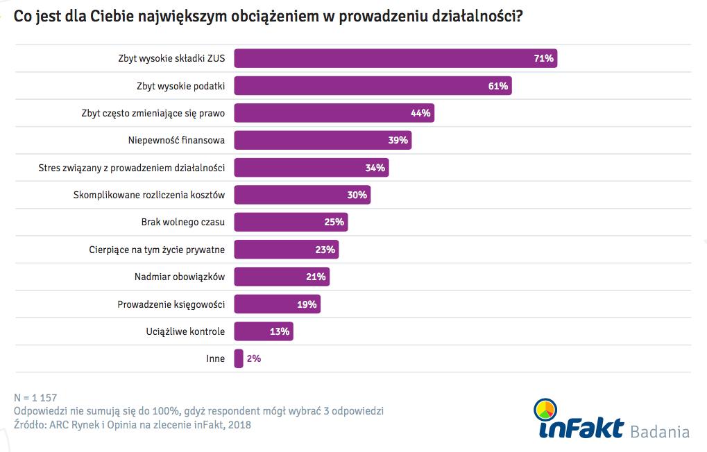 Najwieksze-Obciazenia-W-Prowadzeniu-Dzialalnosci-Badanie-Polskiej-Mikroprzedsiebiorczosci-inFakt