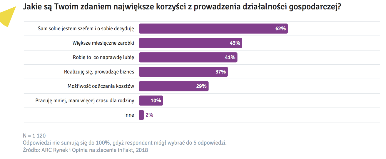 Dzialalnosc-Gospodarcza-Najwieksze-Korzysci