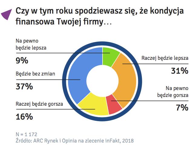 Spodziewana-Kondycja-Finansowa-Badanie-Polskiej-Mikroprzedsiebiorczosci-inFakt