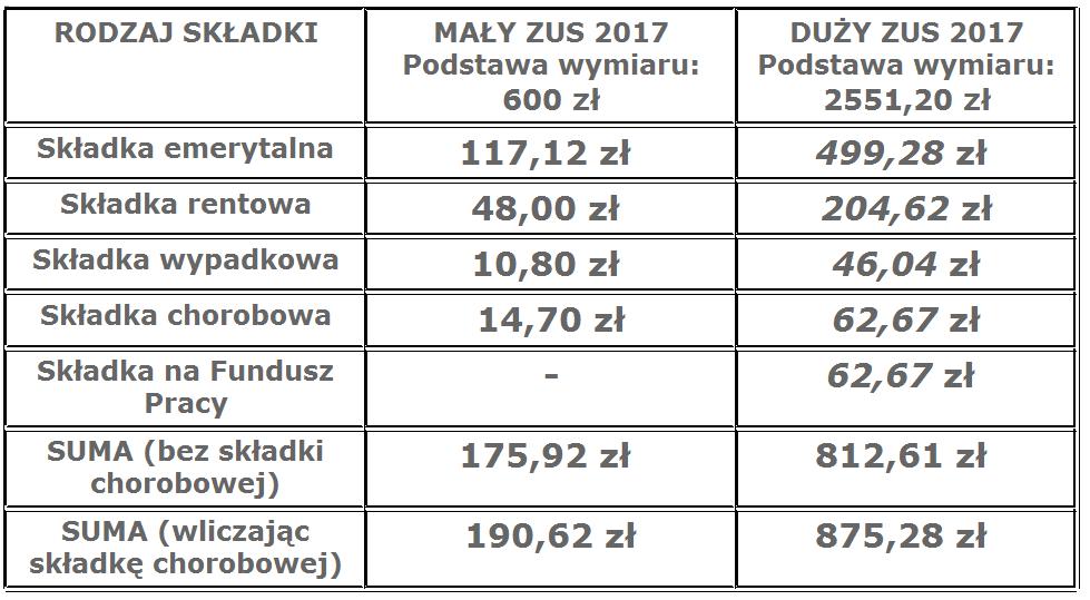 składki ZUS 2017