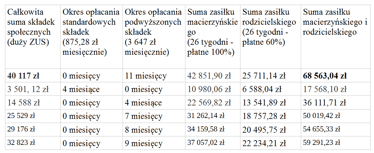 tabelka poniżej 12 mc