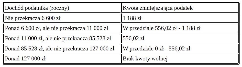 kwota wolna od podatku 2017