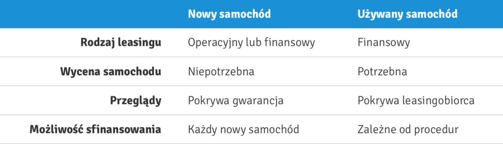 porownanie_leasingu_samochodu_nowego_i_używanego