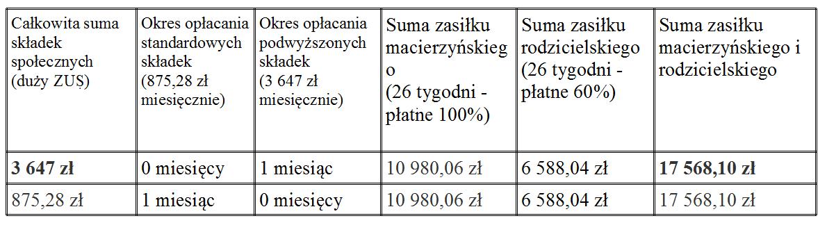 tabelka poniżej miesiąca