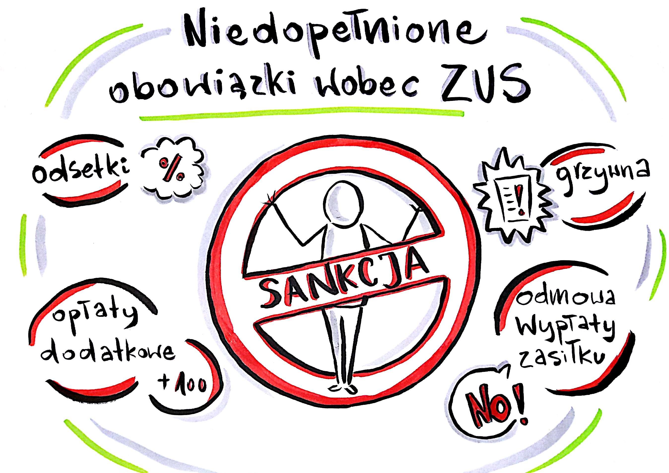 sankcje ZUS